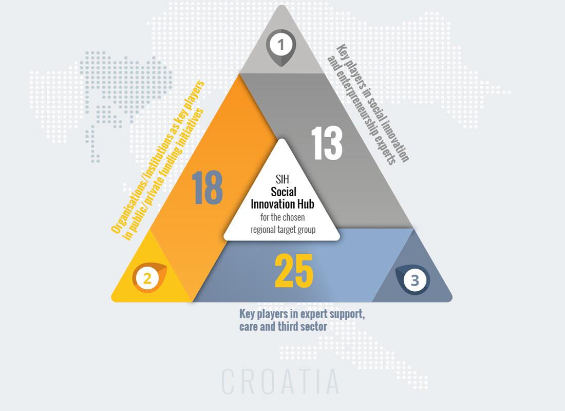 http://www.insituproject.eu/wp-content/uploads/2019/04/croatia-bottom.jpg