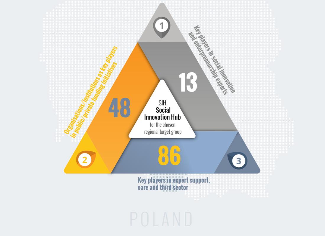 http://www.insituproject.eu/wp-content/uploads/2020/02/poland-bottom.jpg